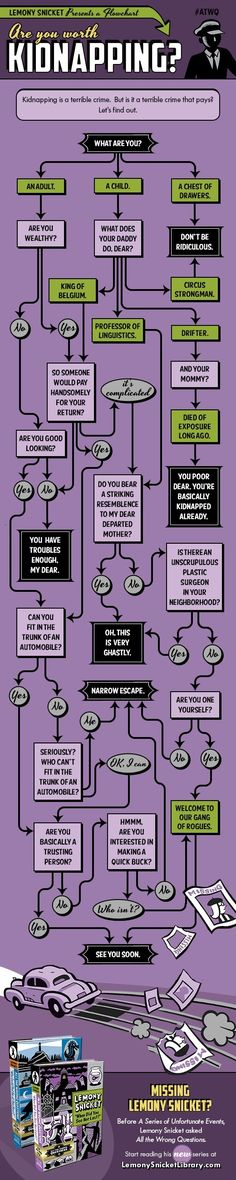 "Are You Worth Kidnapping? – A Flowchart By Lemony Snicket -- For more troubling questions related to mysterious abductions check out ""When Did You See Her Last?"", the second volume in Lemony Snicket's bestselling series, All the Wrong Questions."