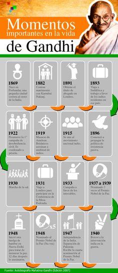 Momentos en la vida de Ghandi #Gandhi #historia #personajes