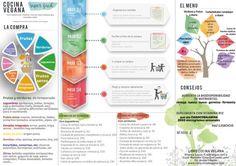 Una hoja imprimible para tener a mano con toda la información que necesitas a diario para una alimentación vegana saludable.