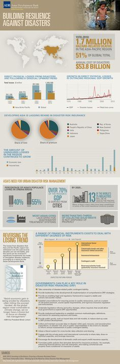 To build #resilience against disasters > Risk financing is key (#Infographic) via @ADB_HQ