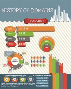 History Of Domain Names