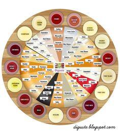 Deguste: Queijos X Vinhos