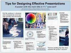 Research Guides: How to Create a Research Poster: Poster Basics