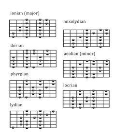 3-Note Diatonic Scale Fingerings  GuitarModus.com