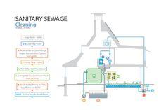sanitary sewage concept eco friendly modern house design