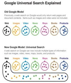 Influencia de google places en el SEO