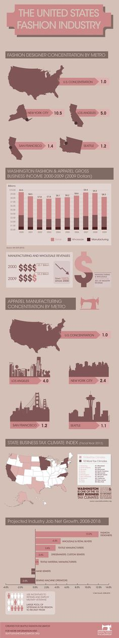 Fashion infographic & data visualisation The United States fashion industry Infographic Description The United States fashion industry Slow Fashion, Diy Fashion, Fashion Basics, Fast Fashion, Fashion Advice, Runway Fashion, Fashion Models, Fashion Infographic, Become A Fashion Designer