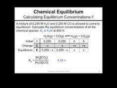 24 Equilibrium Ideas Equilibrium Chemistry Ap Chemistry