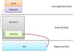 Pure Software Engineer :) :: [Xen] User space 에서 hypercall 사용하기