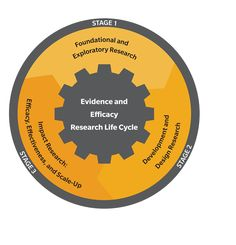 Evidence and Efficacy Research Life Cycle Educational News, Media Center, Life Cycles, Acting, Student, Blog, Blogging