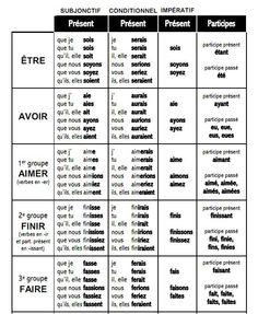 Subjonctif, conditionnel et impératifs (présent) + participe présent des verbes être, avoir et verbes du 1er, 2ème et 3ème groupe.