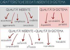 qualità inerente e di sistema dei #dati Open Data, Co Design, Chart, Culture
