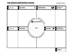 Beta version of the Service Innovation Canvas from DesignThinkers Group Innovation Management, Innovation Strategy, Innovation Design, Design Thinking Process, Systems Thinking, Design Process, Web Design, Tool Design, Kaizen