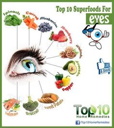Foods for Good Eye Health