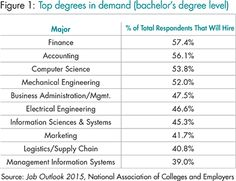 The Bachelor's and Master's Degrees That Are Most in Demand