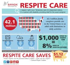 """""""Family Caregivers save the government billions of dollars - respite care saves the family caregiver"""" To learn more visit: http://bhhc.co/1D4JORc"""