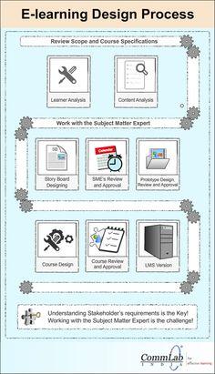 E-learning Design Process – An Infographic E Learning, Learning Theory, Learning Courses, Blended Learning, Process Infographic, Instructional Design, Educational Technology, Design Process, Teaching