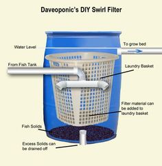 A swirl filter or solids filter is occasionally used in aquaponics to remove particles of fine fish waste. Suspended matter in the form of fish poop, floating debris, food particles are removed to clarify the water that flows back to the fish tank. Improved clarity of water aids fish health. It also stops clogging the plant roots in a floating raft (DWC) aquaponics system and aids in the ability of the plants to absorb oxygen and dissolved nutrients.