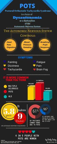 POTS Infographic