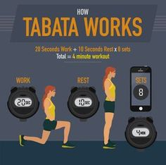 How Tabata Works - Tabata is an Explosive and Efficient Workout