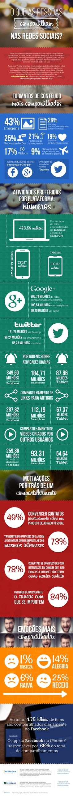 Infográfico | O que as pessoas compartilham nas redes sociais?