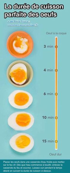 You might be wondering why your boiled eggs come out with the consistency of a human foot. Let us guide you through the process of how to make the perfect boiled egg every time, via insufferable egg puns. Boiled Egg Times, Boiled Eggs, Hard Boiled, Fruits Secs Bio, Hacks Cocina, Perfect Boiled Egg, Microwave Eggs, How To Cook Pork, Bacon Recipes