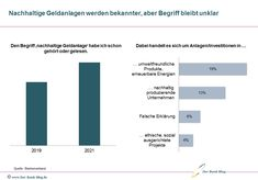 Private Banking, Bar Chart, Money Plant, Sustainability, Bar Graphs