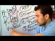 4 Nursing Interventions for Acute Renal Failure Part 2