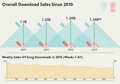 This article was written about a year and a half ago, and so data could have easily changed since then. However, the data shown here shows that music downloads may have hit its peak in 2012. Streaming has made us a spoiled bunch, with consumers less and less likely to download music, let alone purchase it. The age of streaming has taken over.