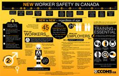 New Worker Safety in Canada: Regardless of age or stage, new is new - and these vulnerable workers have 5 to 7 times the risk of injury in the first month of their job. Our latest infographic outlines what employers can do, covers safety tips for workers including their three rights, and highlights effective training methods.