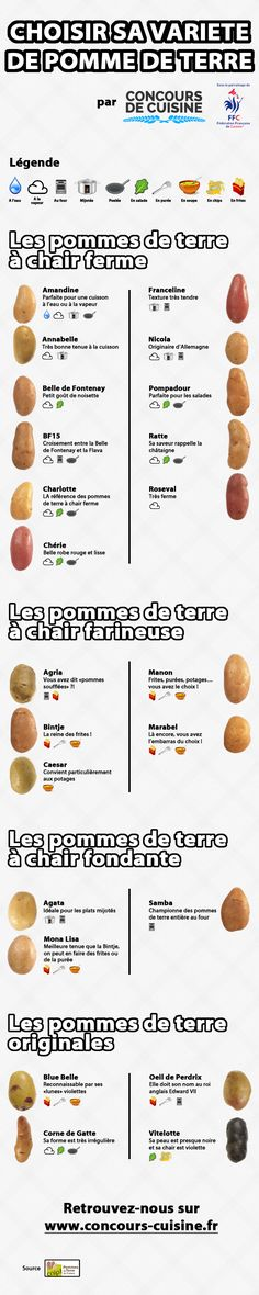 Infographic: how to choose your potato variety: - Diet and Nutrition Cooking Tips, Cooking Recipes, Good Food, Yummy Food, Tips & Tricks, No Cook Meals, Food Hacks, Food Inspiration, Vegan Recipes