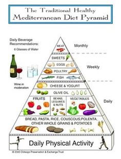 Mediterranean Diet Pyramid - this seems much more in line w/my eating habits than the traditional US food pyramid 地中海ダイエット Best Weight Loss, Healthy Weight Loss, Macrobiotic Diet, Med Diet, Food Pyramid, Mediterranean Diet Recipes, Mediterranean Diet Pyramid, Mediterranean Style, Mediterranean Dishes