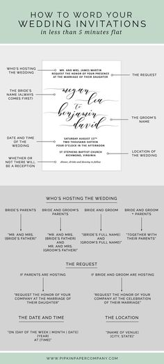 At a loss for what to say on your wedding invitations? Here's how to write your wedding invitation message in less than 5 minutes flat.