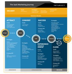 Get your SaaS User Onboarding with these tips. As a SaaS marketer, or SaaS Founder, our job is not done on initial conversion. Marketing Tactics, Inbound Marketing, Sales And Marketing, Digital Marketing, Customer Journey Mapping, Design Thinking, Competitor Analysis, Infographics, Churn Rate