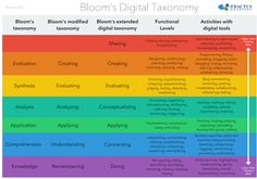 This visual from Fractus Learning captures 3 versions of Bloom's Taxonomy: Bloom's original taxonomy, Bloom's modified taxonomy, and Bloom's digital taxonomy.