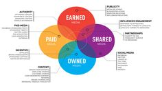 """The """"PESO"""" model - Paid, Earned, Shared and Owned media. Useful for any #media folks, PR or journo side."""