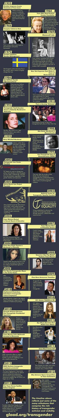 Today is #Transgender Awareness day. Check out this awesome Trans history timeline. #TDOR #LGBTQ