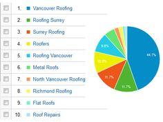 google-analytics-advertising Vancouver, Social Media Engagement, Google Analytics, Search Engine Optimization, Understanding Yourself, Investing, Advertising, Marketing, Website