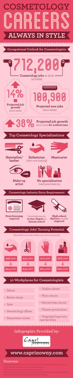Cosmetology Careers: Always in Style Infographic - I'm surprised to see hair capping out around $34,000. But I guess those that make a lot more than that tend to be the outliers - owners, top educators, etc.
