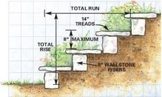 planning steps steep slope | Dirt