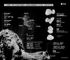 Aujourd'hui, la sonde Rosetta se trouve à 30 kilomètres de la comète Tchourioumov-Guérassimenko, aussi surnommée Tchouri par les intimes et les jou...