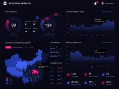 What do you think of this data visualization design? Tag a fellow designer who would love it. Design for New Bee . Tag in your UI designs or use if you want us to feature your work! Data Dashboard, Dashboard Interface, Dashboard Design, User Interface Design, Ui Ux, Data Visualization Examples, Information Visualization, Data Visualisation, Design Ios