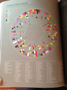 Taken from 'Information is Beautiful', here is an info-graphics colour map portraying the meaning of Colours throughout different cultures in the world. There are 84 meanings of various colours and 10 different cultures , which have all been included together in this beautiful info-graphics diagram. As well as a visually pleasing piece, it is also very easy to understand and communicates the message efficiently.