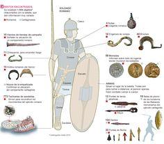 Roma contra Cartago, arqueología de una batalla | Cultura | EL PAÍS