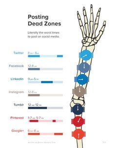 Posting dead zones (Los peores tiempos para publicar) - Via Jose Luis Flores Letelier FB