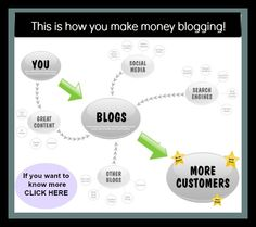 This is how a blog makes money the missing ingredient is you. To find out how easy it is to make money today click the picture, sign up and we will give you the tour of the easiest and the best blogging platform around.