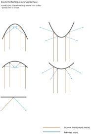 acoustic architecture - Cerca amb Google
