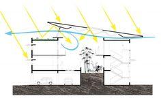 Bioclimatic architecture : Buildings of the past, buildings of the future | Une Saison en Guyane