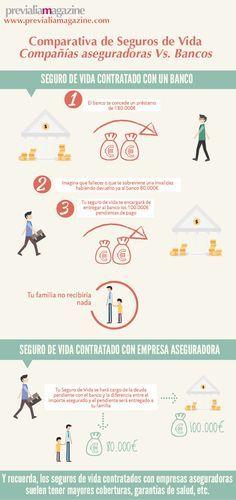 Comparativa de seguros de vida – Compañías aseguradoras Vs. Bancos