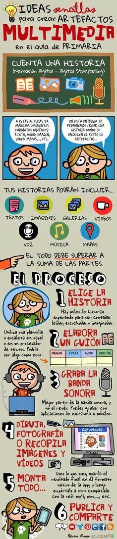 Fuente│Artefactos Multimedia (VI): Cuenta una historia. Por Néstor Alonso. Para Educacontic. Más sobre Artefactos multimedia
